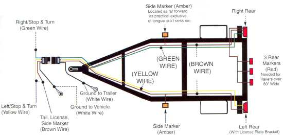 trailer wiring diagram for 4 way 5 way 6 way and 7 way circuits rh accessconnect com Brake Light Wiring wiring trailer side marker lights