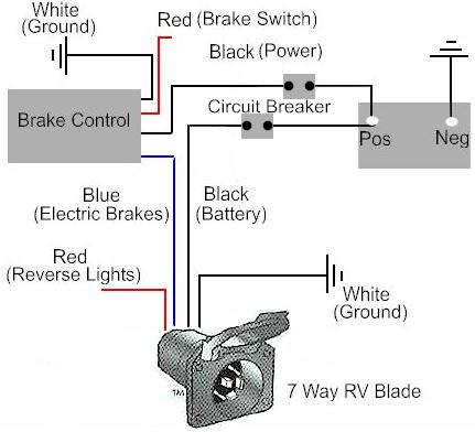 circuit diagram: pole travel trailer connector wiring ... 4 way trailer electric brake controller wiring diagram for for lights #11