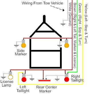 wiring trailer lights rh accessconnect com wiring trailer lights with electric brakes wiring trailer lights diagram